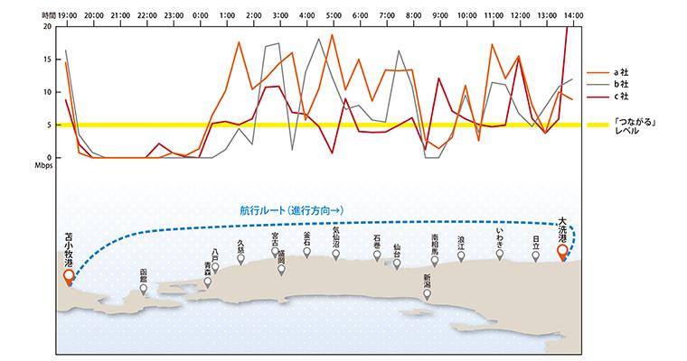 アップロード速度:船外デッキ上におけるキャリア別のグラフ(左が苫小牧港、右が大洗港)。