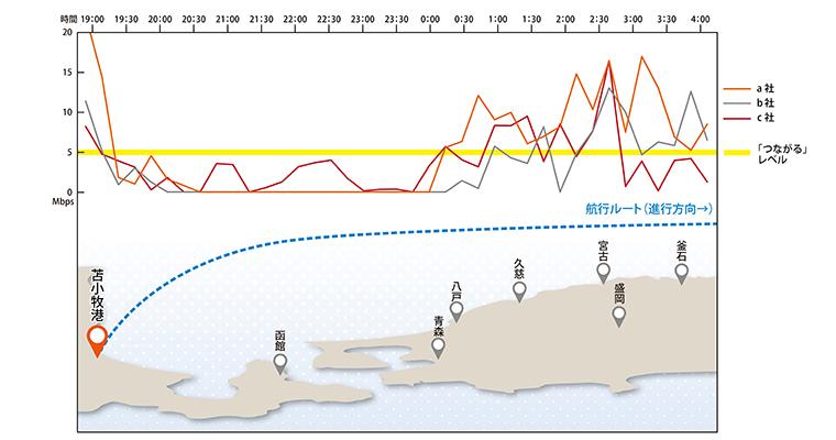 アップロード速度:本船右舷(陸側)でのキャリア別グラフ(左が苫小牧港)。