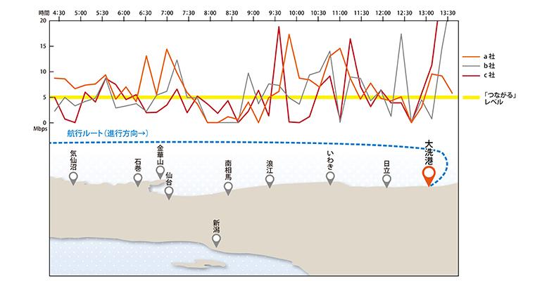 アップロード速度:本船右舷(陸側)でのキャリア別グラフ(右が大洗港)。