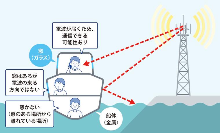 海上の船内での電波受信状況