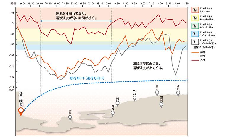 ショップ前(陸側)で計測したキャリア別電波強度のグラフ(左が苫小牧港)。