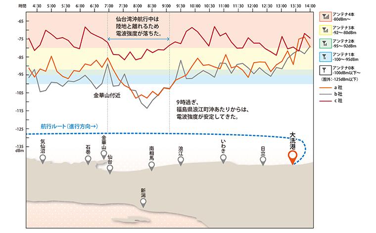 ショップ前(陸側)で計測したキャリア別電波強度のグラフ(右が大洗港)。