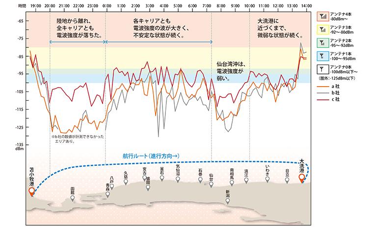レストラン窓際(太平洋側)で計測したキャリア別電波強度のグラフ(左が苫小牧港、右が大洗港)。