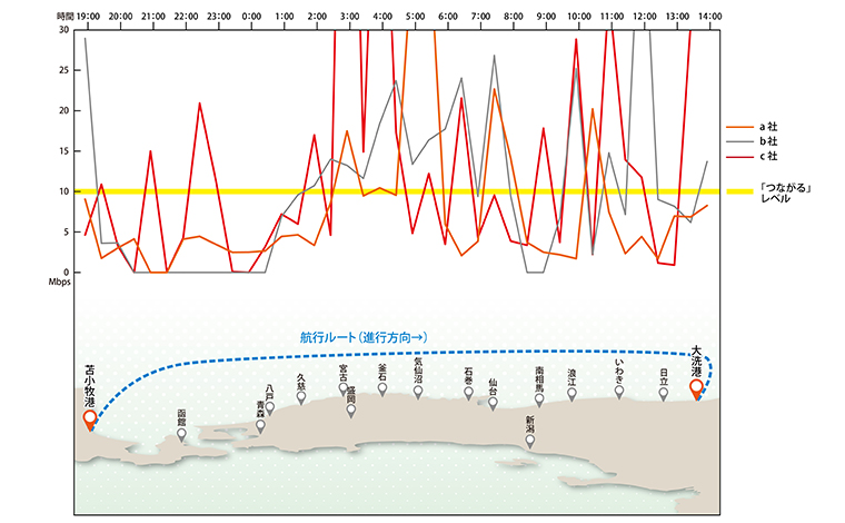 ダウンロード速度:船外デッキ上におけるキャリア別のグラフ(左が苫小牧港、右が大洗港)。