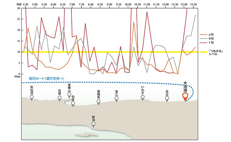 ダウンロード速度:本船右舷(陸側)でのキャリア別グラフ(右が大洗港)。
