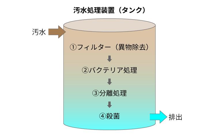 汚水処理装置