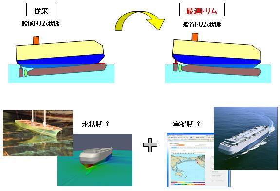 船舶吃水差计算表图 半潜船船舶吃水 船舶作业吃水标志图片