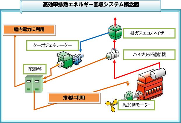 高効率排熱エネルギー回収システム搭載船が竣工 ~ 5%以上の燃料消費 ...