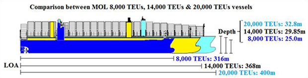 Mol Expands Large Scale Containership Fleet Building And