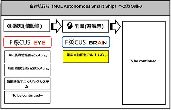 自律航行船(MOL Autonomous Smart Ship)への取り組み